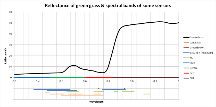 Reflectance of green grass & sensor spectral bands