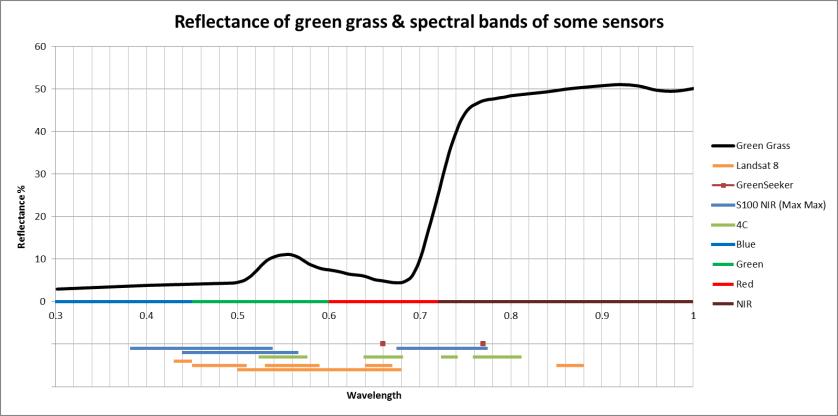 Reflectance of green grass & sensor spectral bands